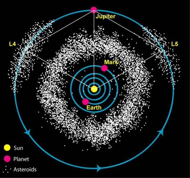 Big Asteroid Belt atau Sabuk Besar Asteroid ada diantara Mars dan Jupiter yang terdiri dari ribuan asteroid.