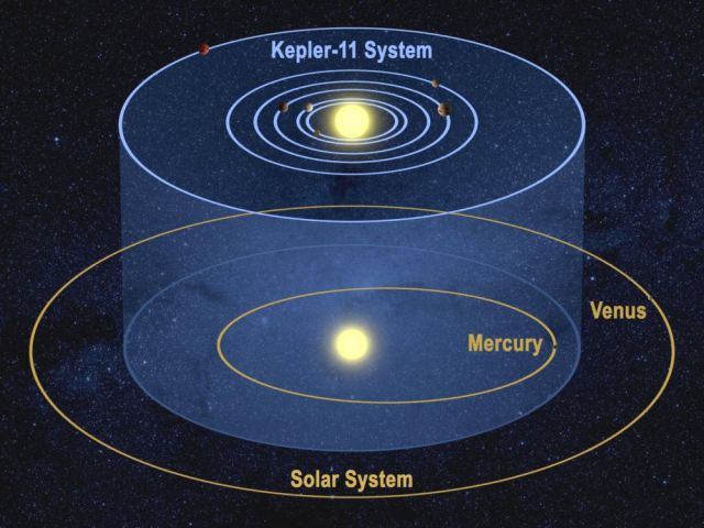 Kepler-11 compare with Solar System