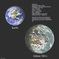 Perbandingan besar Planet Bumi dengan Planet Luar Tatasurya, Gliese581C
