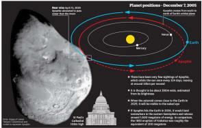 Asteroid Temple yang hampir sama dengan Apophis dijajarkan dengan sebuah cathedral