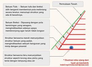 Struktur dalam Gunung Piramida di Indonesia