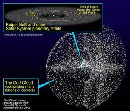Awan Oort (Inggris: Oort cloud) adalah awan komet berbentuk sferik yang dipercayai berada sekitar 1xE15 m/50.000 hingga 1xE16 m/100.000 AU dari matahari (sekitar 1.000 kali jarak Matahari ke Pluto).