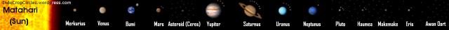 Susunan dan urutan benda-benda langit di tata surya (klik untuk memperbesar)
