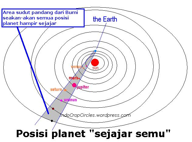 planet sejajar semu