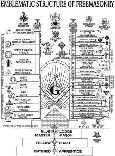 Freemasonry level diagram