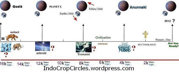 Planet-X Nibiru effect