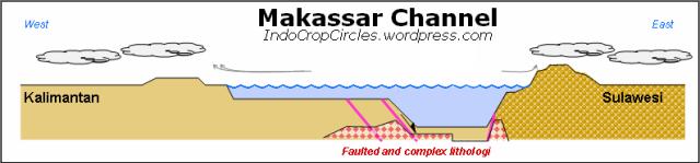 Makassar channel (Wallace channel type)