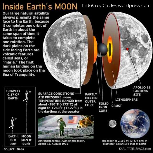 bagian dalam bulan