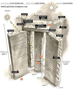 7 Peninggalan Bersejarah paling misterius di Dunia