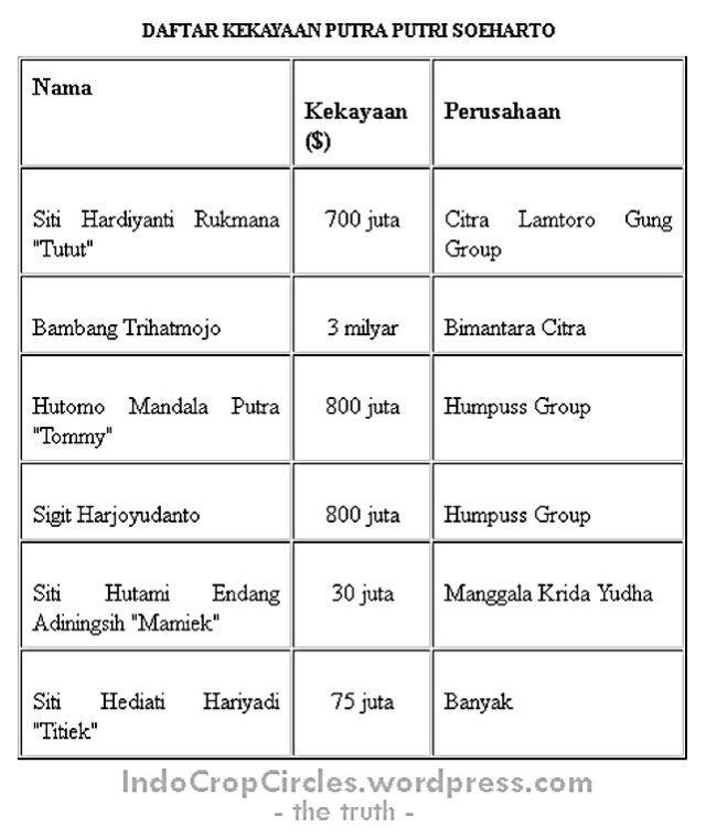 kekayaan putra-i suharto