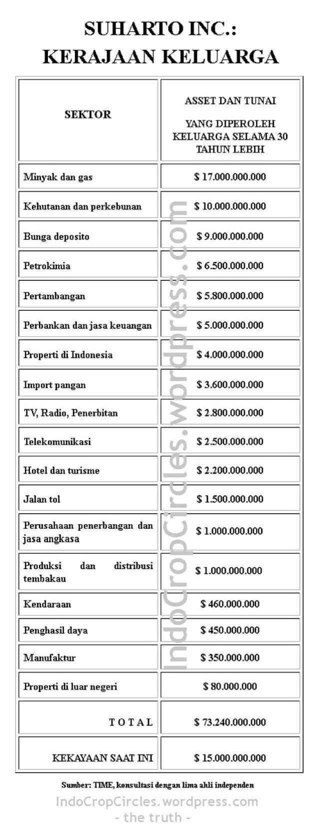 kekayaan Suharto Soeharto 01