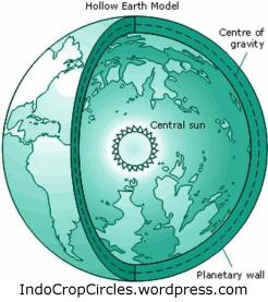 Humans Nephilim Reptilians Hollow Earth