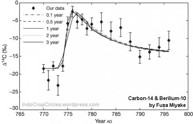 isotop Carbon-14 dan Berilium-10
