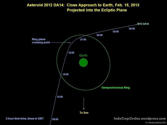 2012 DA14 ecliptic plane