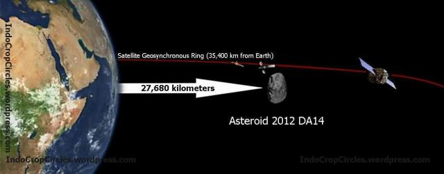 Asteroid 2012 DA14 compare with satellite