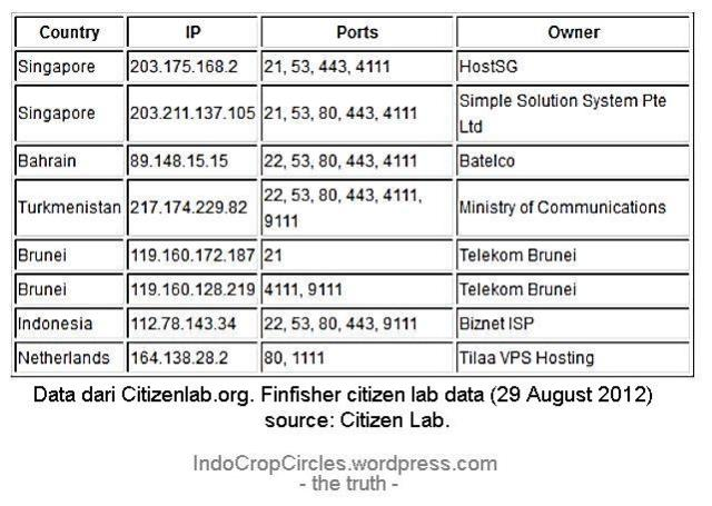 Data dari Citizenlab.org (29 Agustus 2012) finfisher-citizen-lab-data-001