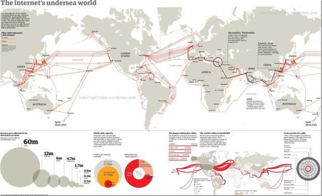 koneksi internet bawah laut dunia