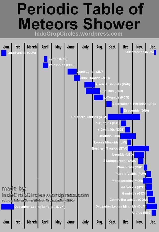 Periodic Table of Meteors Shower Tabel Periodik Hujan Meteor
