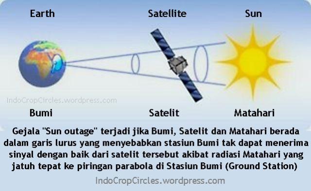 Sun Outage mengganggu satelit dan internet