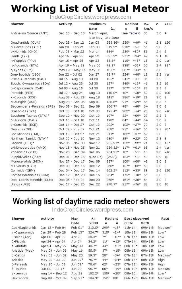 tabel hujan meteor - Working list of visual meteor showers 2014