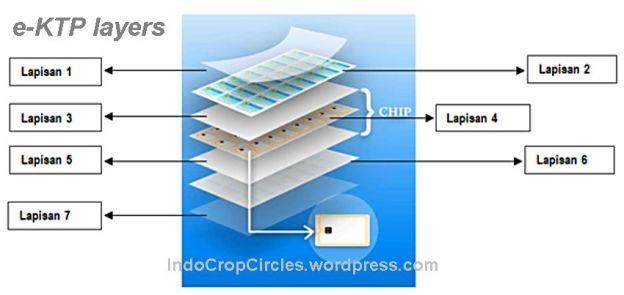 e-ktp layers 03