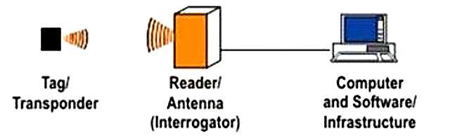 RFID communication data