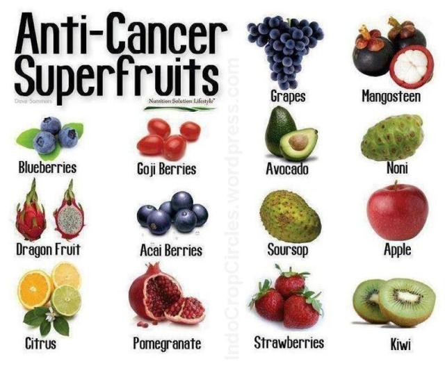 anti cancer fruits