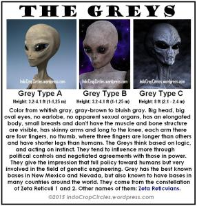 the Greys Aliens, type A, type B, type C
