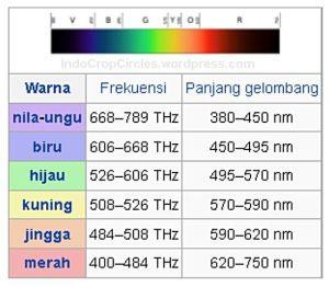 spektrum cahaya dalam panjang gelombang