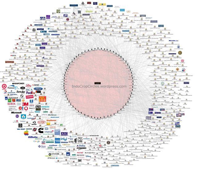 Jaringan Bilderberg (klik untuk memperbesar)