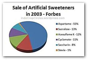 2003-sale-of-artificial-sweeteners-pemanis buatan by Forbes