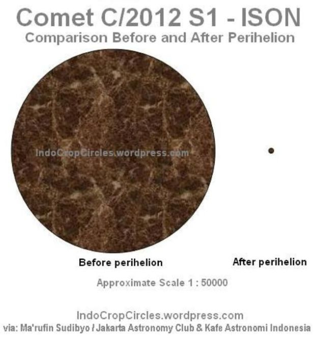 ison before and after perihelion