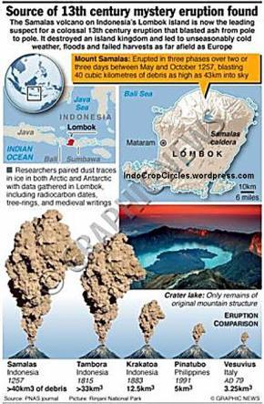 gunung volcanoes compares samalas