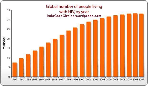 people-hiv-aids-2009