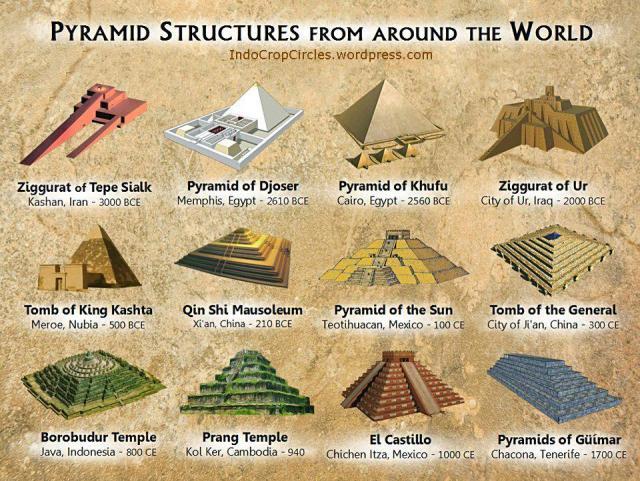10 Piramida Paling Mengagumkan Di Dunia Termasuk