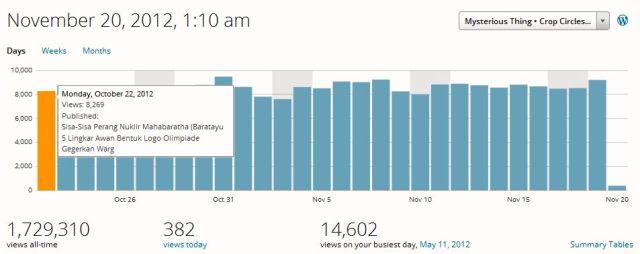 2012 Nov 20 Stat
