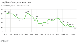 https://indocropcircles.files.wordpress.com/2014/02/29a03-gallup_confidence_decline.png