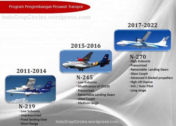 Ketiga jenis pesawat buatan Indonesia: N-219 N-245 dan N-270