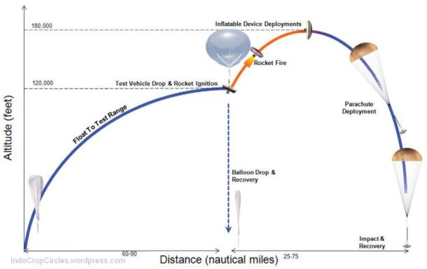 ldsd-test-diagram