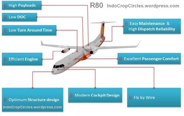 R80 Program