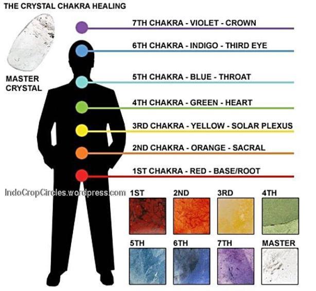 Chakra-Healing-Gemstones
