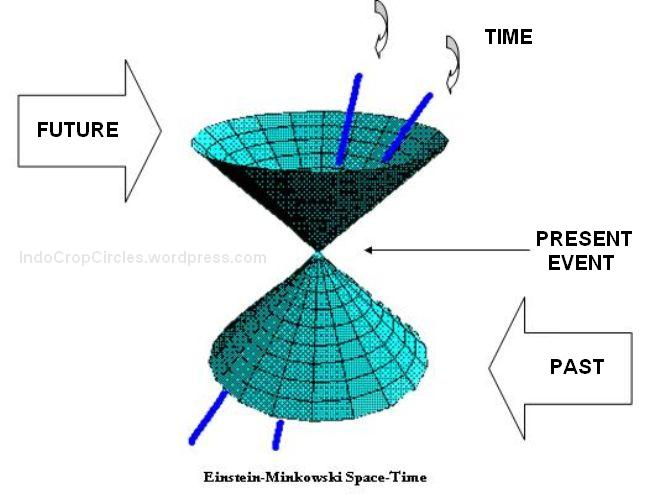 Forex gravitasi