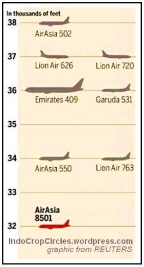 airasia_QZ8501 altitude graphic