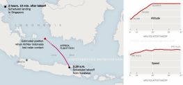 Altitude and speed AirAsia QZ 8501 PK-AXC