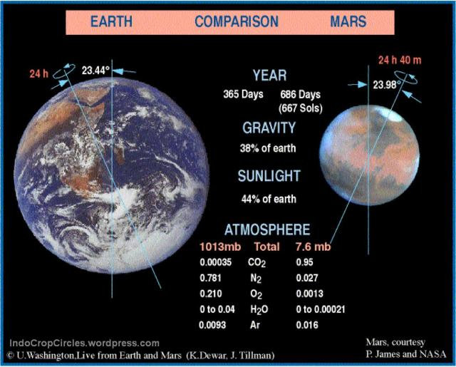 mars and earth compare