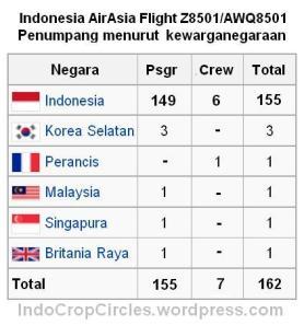 penumpang AirAsia QZ8501