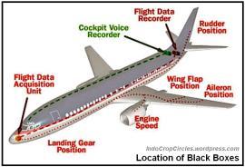 black-box-location inside on the plane