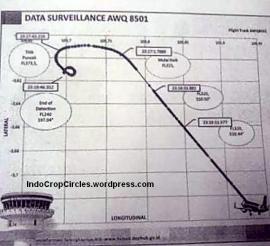 Data ADS-B dari pesawat Indonesia AirAsia (AWQ) PK-AXC QZ8501