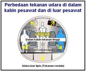 perbedaan tekanan udara di luar dan dalam pesawat