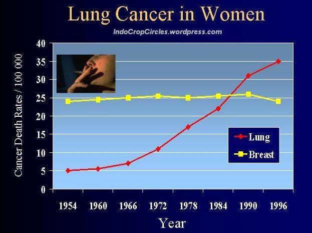 diagram kanker paru dan payudara